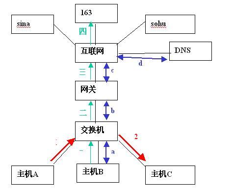 一般来说,计算机的网络连接主要有三种,如下图所示,一种是红色