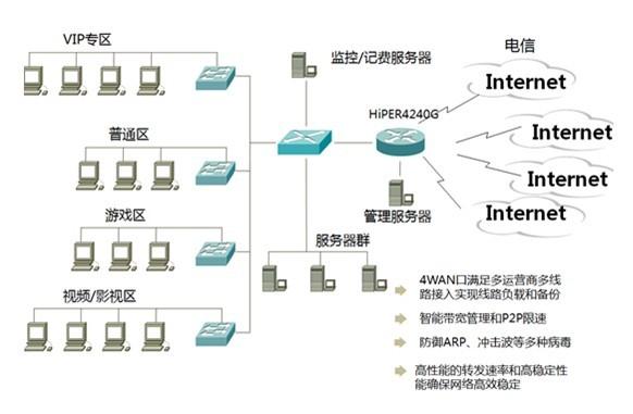 网吧网络拓扑图