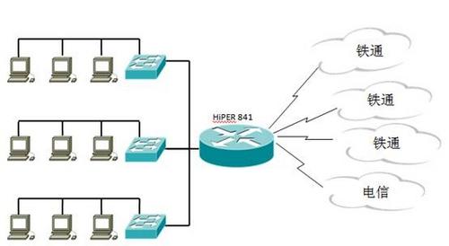 网络拓扑图 使用效果 使用艾泰hiper