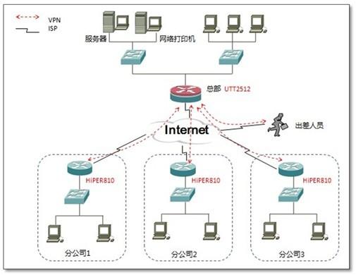 UTT/HiPER系列网关使用艾泰科技自主研发的ReOS网络操作系统,融合上网行为管理、网络安全管理、网络维护管理于一身,除具备智能NAT、防火墙、带宽管理、IP/MAC绑定、业务管理等宽带路由器常见的功能之外,还具备安全性强、易用性好、性价比高等突出特点。