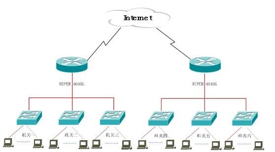 局域网常用的拓扑结构图