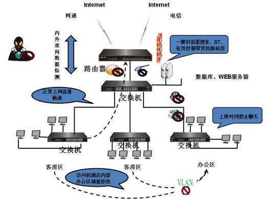 网络拓扑结构及功能示意图