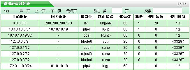 表5 25 路由表信息列表 hiper的pptp l2tp的